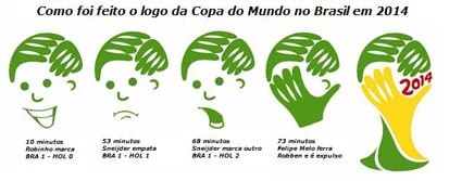 copa_do_mundo_2014_-_idealizacao_do_logotipo