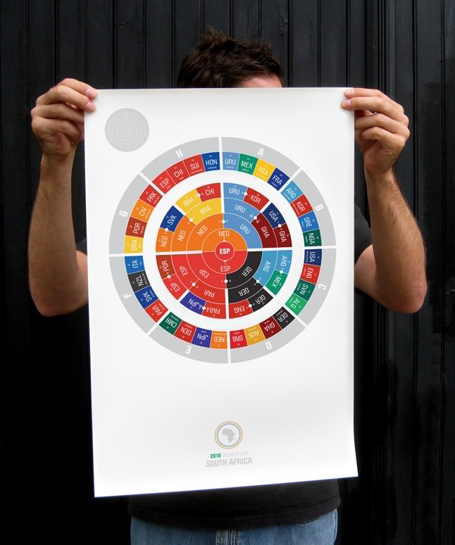 Poster dos resultados da Copa. Projeto próprio.
