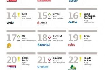 Marcas-brasileiras-mais-valiosas-2011-11